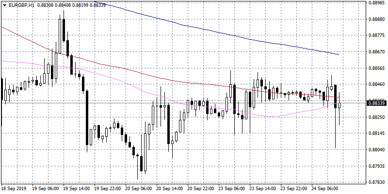 EURGBP Slumps to Daily Lows and Rebounds on UK Supreme Court Judgement