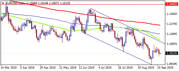 Forex Focus on ECB Decision Today