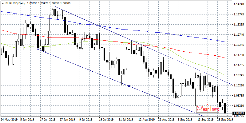 EURUSD Revisits 2-year Lows for Third Session in a Row