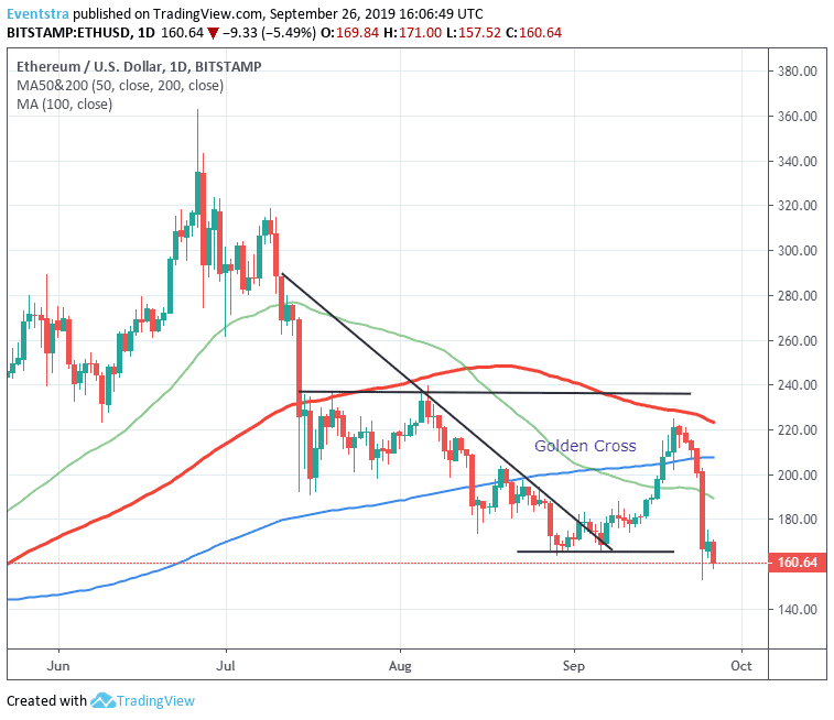 Ethereum Bears Target Monthly Lows at 153