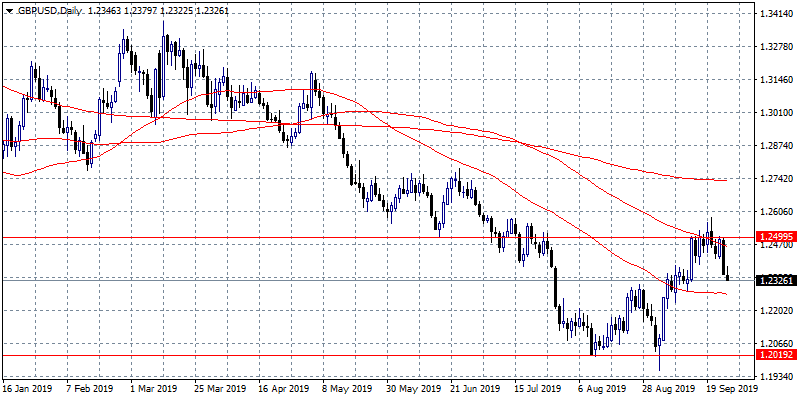 GBPUSD Eyes the Support at 1.2272
