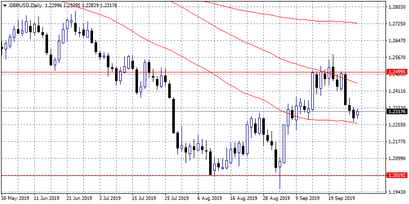 GBPUSD Stronger on Better 2Q UK GDP Figures