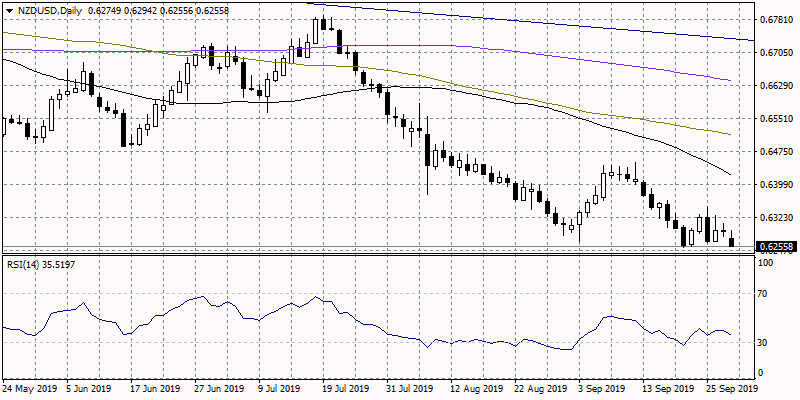 NZDUSD Slumps to YTD Lows after Business Confidence Disappointment