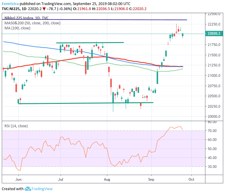 Nikkei 225 Drops to One Week Lows