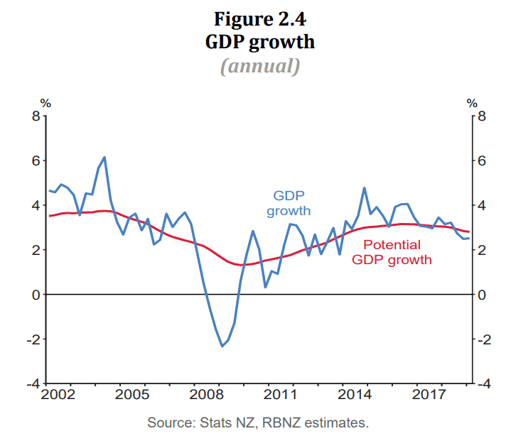 GDP Growth vs. Potential GDP
