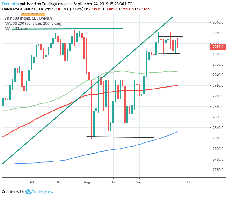S&P 500 Retreat After Consumer Confidence Drop