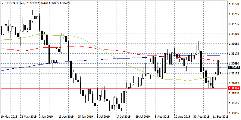 USDCAD Under Pressure After Saudi Arabian Oil Supply Loss