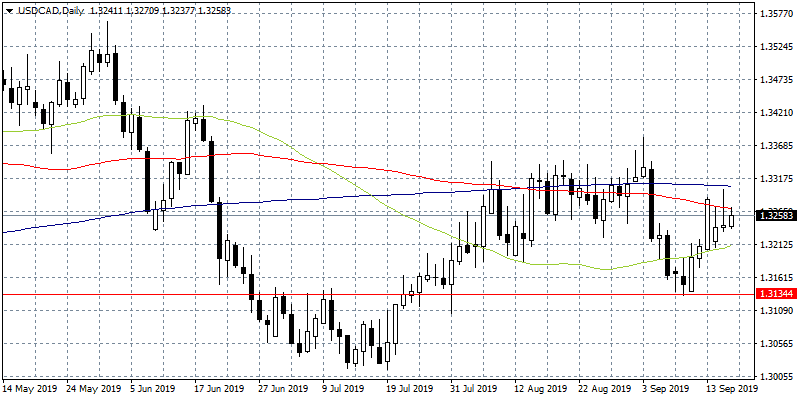 USDCAD Rejected at 100-day MA Ahead of Fed Decision