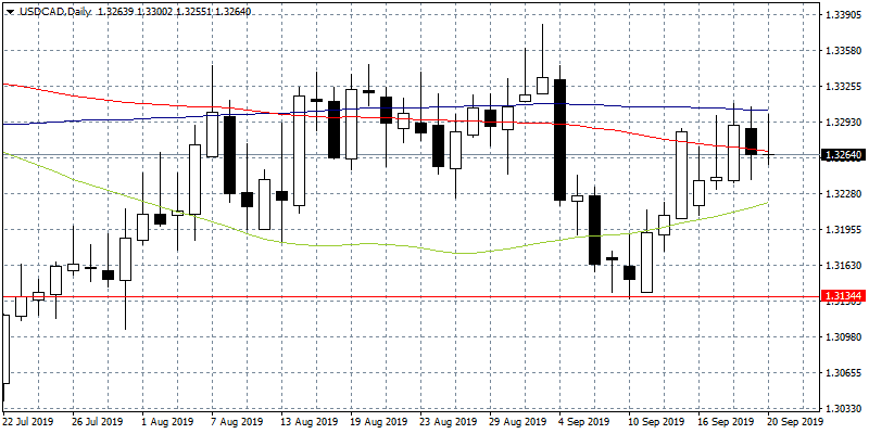 USDCAD Stops at 100-day MA after the Rejection at 1.33