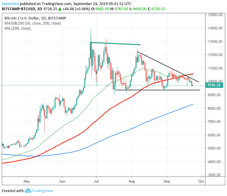 BTCUSD Bitcoin Bears Might Test the Support at 9,350
