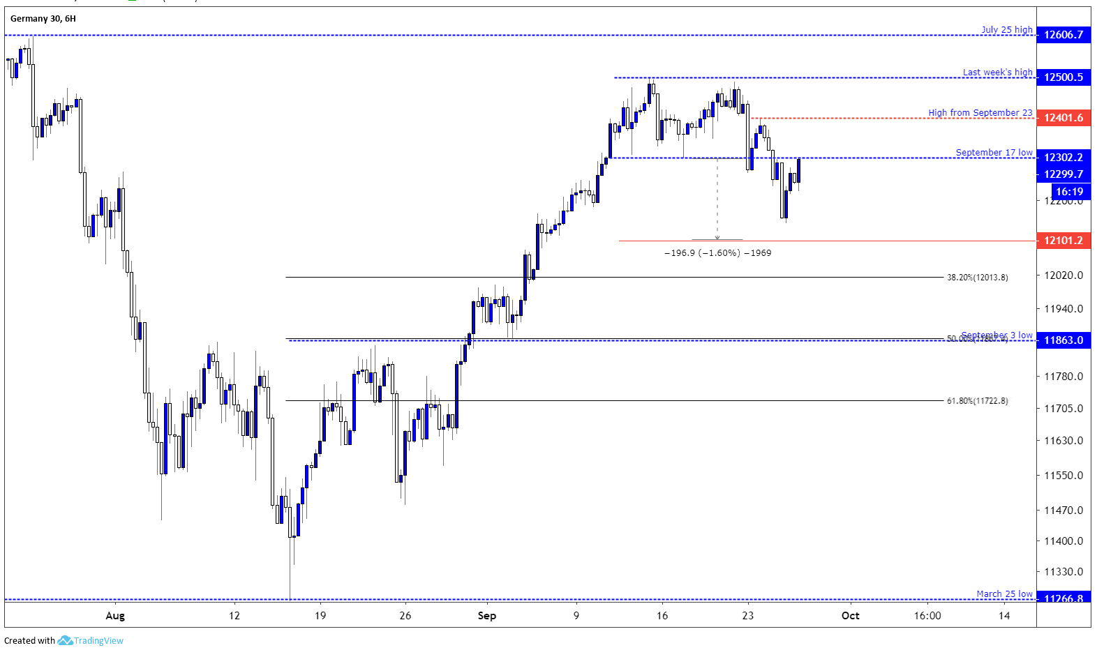 DAX index six-hour chart