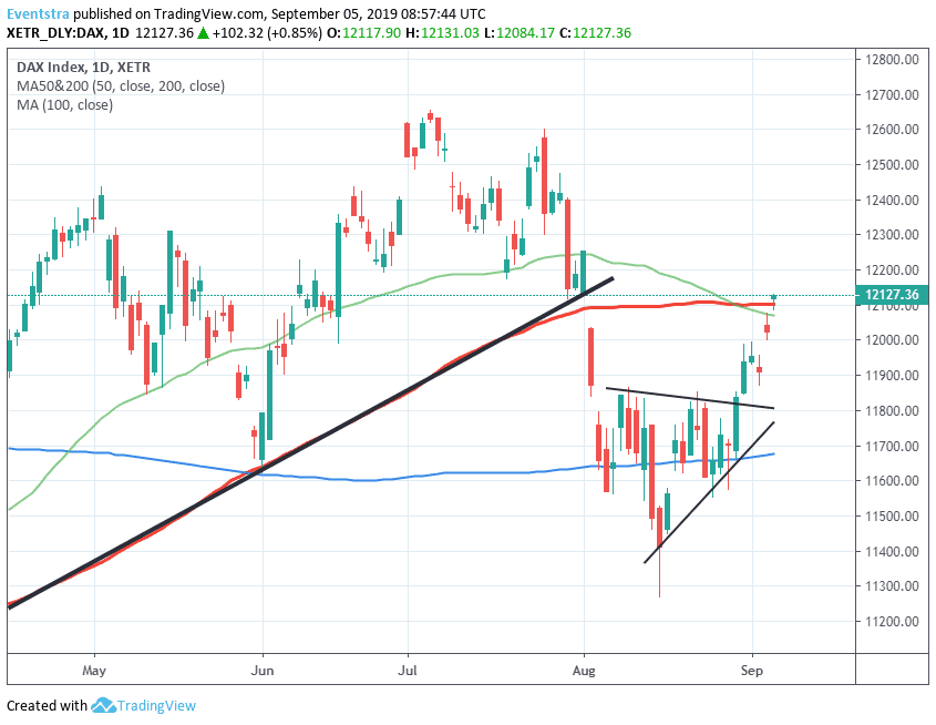 Bulls are Back as DAX Breaks Above 100 Day MA