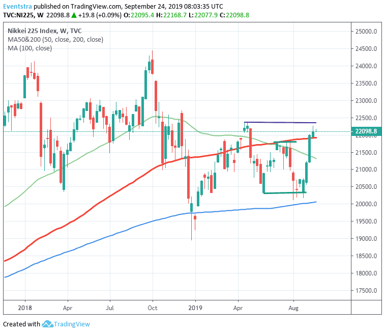 Nikkei 225 Edged Up, 300 Points Away from YTD Highs