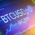 Βitcoin price BTCUSD