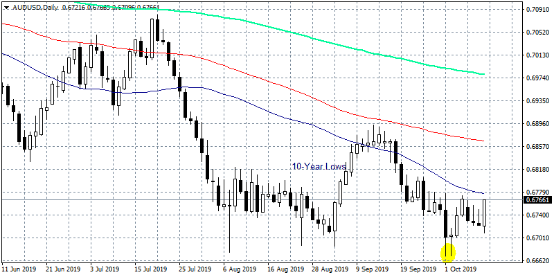 AUDUSD Strong Intraday Rebound Give Bulls Hope