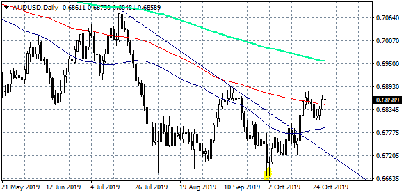 AUDUSD Tests the Support at 0.6848 (100-day MA)