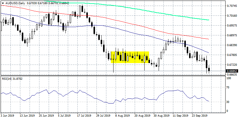 AUDUSD at 10-Year Lows, Bears in Control