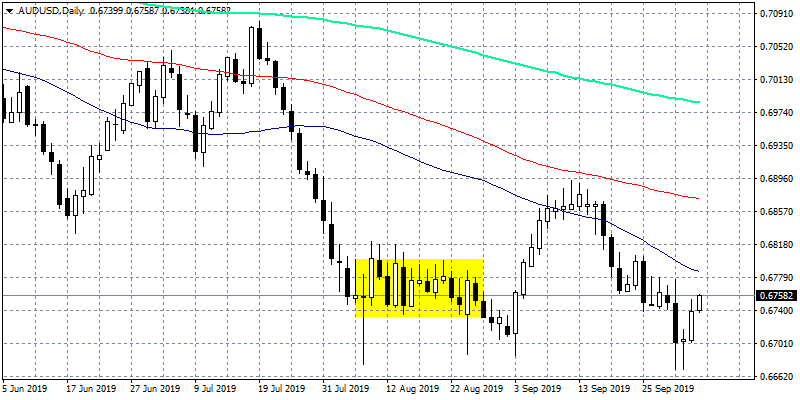 AUDUSD Rebounds from 10-Year Lows, Bears in Control Below 0.68