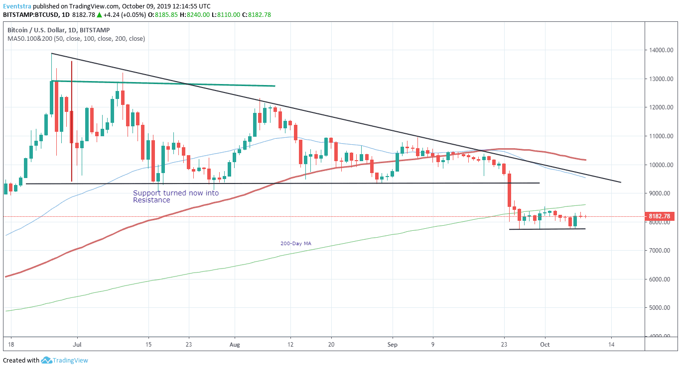 BTCUSD - Bitcoin Upside capped at $8,350