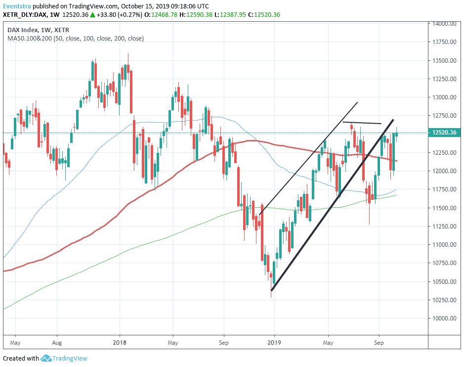 DAX Index Bulls Now Target Yearly Highs