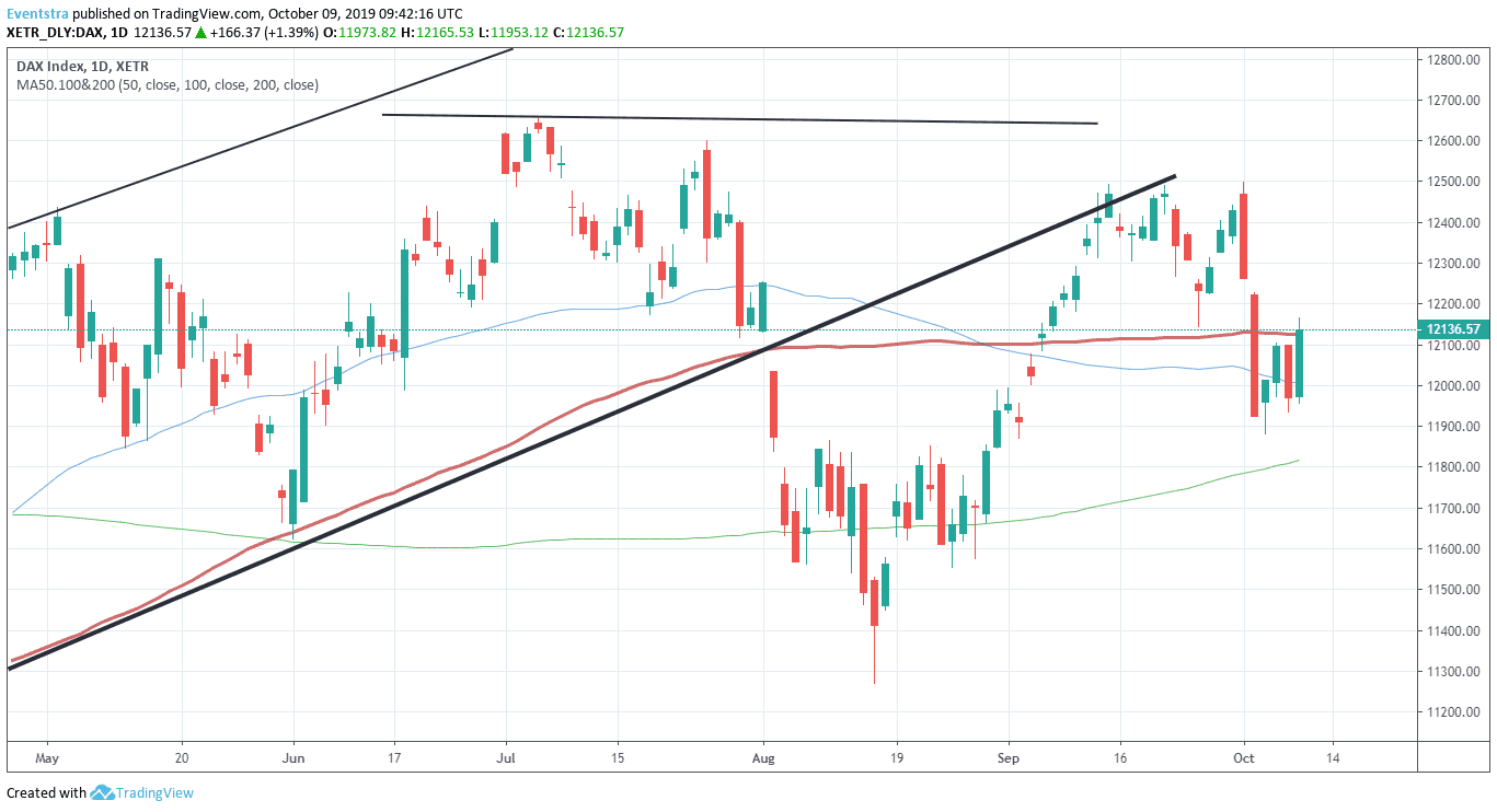 DAX Index at Daily High Testing the 100-day MA