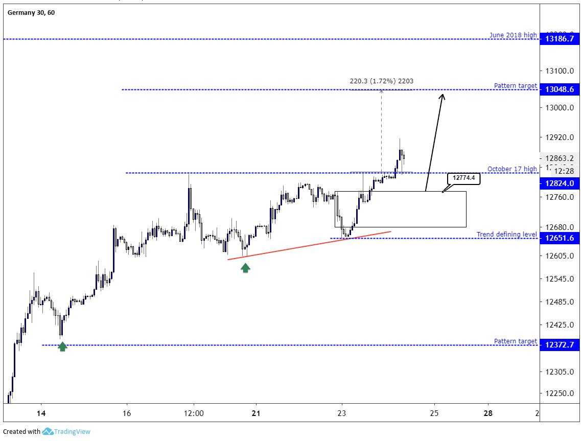 DAX Chart Index