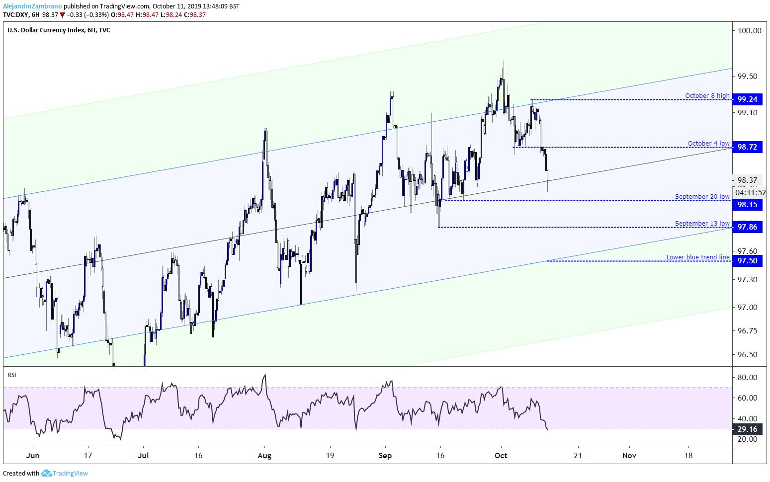 DXY Dollar index chart