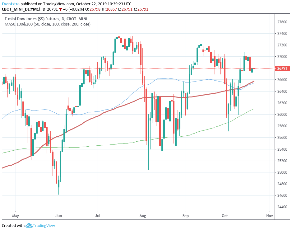 Dow Jones Futures Point to Positive Opening on Q3 Earnings Optimism