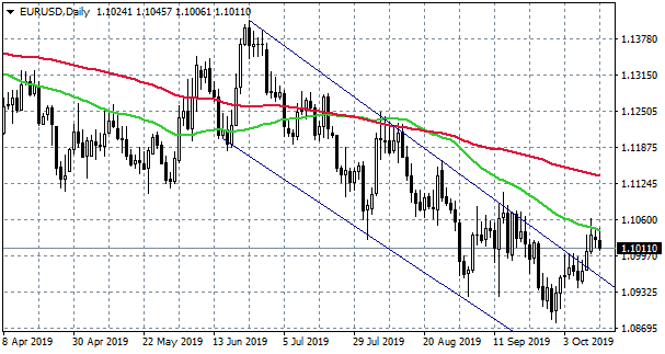 EURUSD Gets Another Rejection at 1.1045