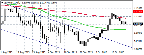 EURUSD at Daily Low After Rejection at 1.11