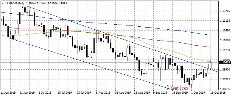 EURUSD at Three-Week Highs on Trade Talks Optimism