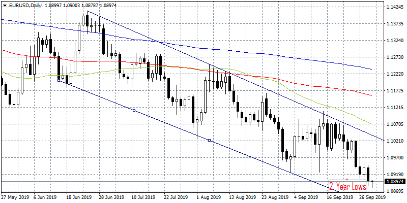 EU Inflation and PMI figures Failed to Impress EURUSD Traders