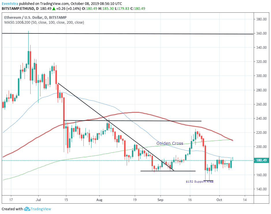 Ethereum- ETH Bulls Tease the 50-Day MA