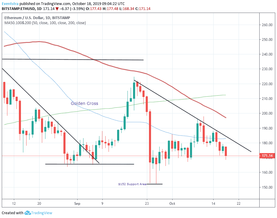 Ethereum - ETHUSD at Two Week Lows, Bears Target $153