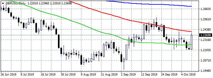 GBPUSD Jumps After Johnson and Varadkar Joint Statement