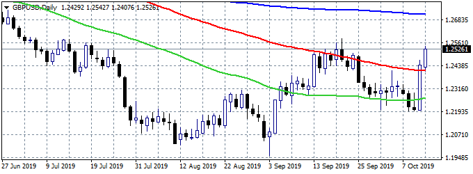GBPUSD Jumps to Daily High after Comments from Donald Tusk