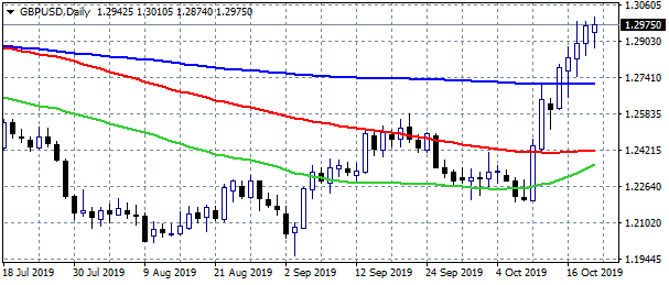 GBPUSD at Five-month Highs on Brexit Headlines