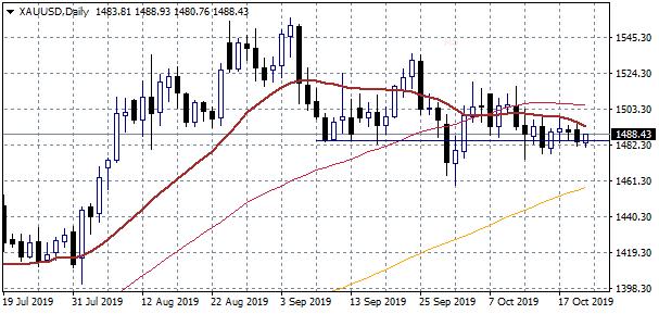 Gold Price Bears in Control Below $1,493