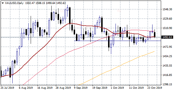 Gold Price Slumps as Risk Appetite Returns