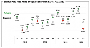 NFLX Global Paid Net Adds By Quarter (Forecast vs. Actuals)