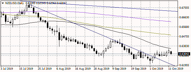 NZDUSD Turns South as The Pair Failed to break Above the 50-Day MA