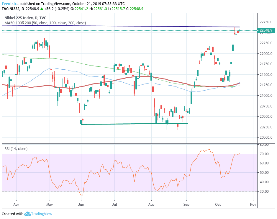 Nikkei 225 One Step Closer to YTD High