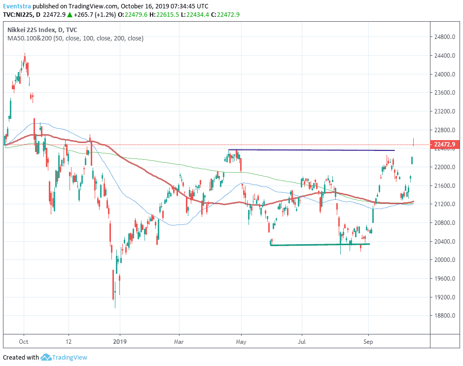 Nikkei 225 at Fresh Yearly Highs