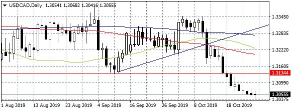 USDCAD Consolidates at Three Month Lows Ahead of Fed and Boc Decisions