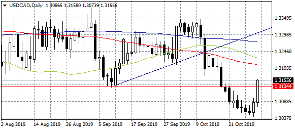 USDCAD Jumps to Daily High after BOC Keeps Rates Unchanged