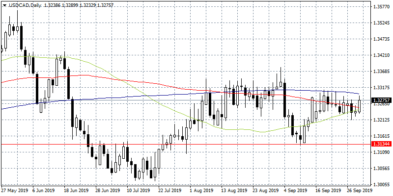 USDCAD trades 0.22% higher at 1.3266 despite worse than expected ISM Manufacturing PMI; the figure came in at 47.8 below expectations of 50.10.