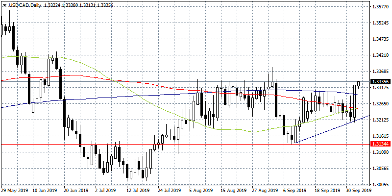 USDCAD at Monthly High, Bulls in Control