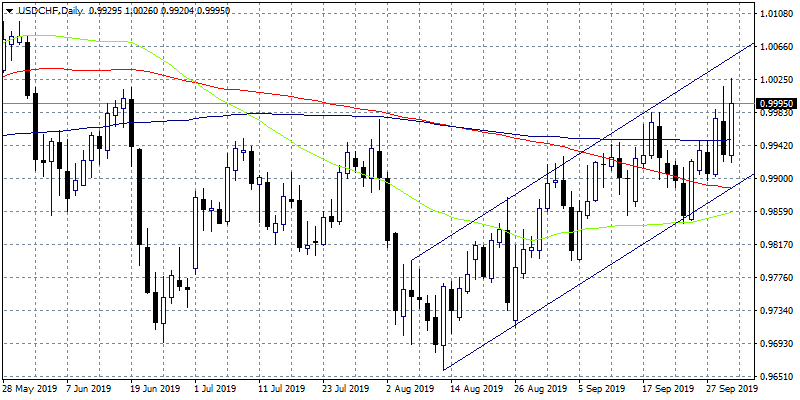 USDCHF at 3-Month High Above Parity
