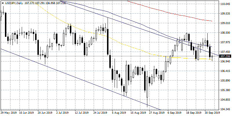 USDJPY Signs of Recovery, Support at 107
