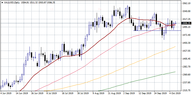 Gold Price Bullish Above $1,500
